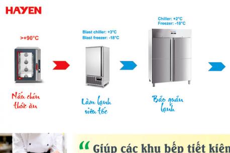 Cook&Chill – Giải quyết triệt để bài toán giảm hao phí tại các khu bếp công nghiệp